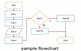 flowchart symbol