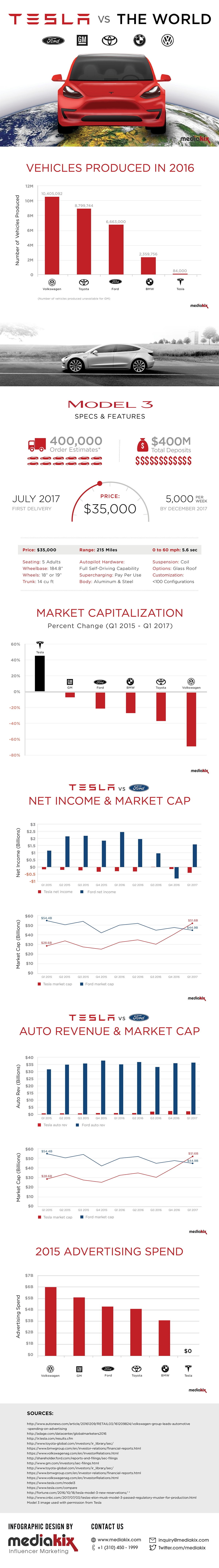 Tesla Vs. The World #infographic