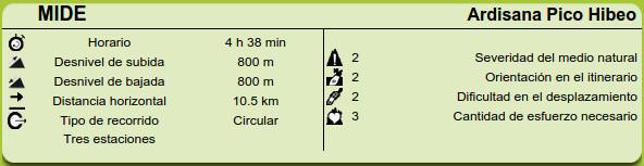Datos MIDE ruta Ardisana Pico Hibeo