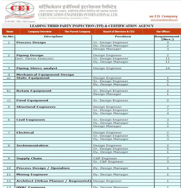 Certification Engineers International Limited, CEIL, 115