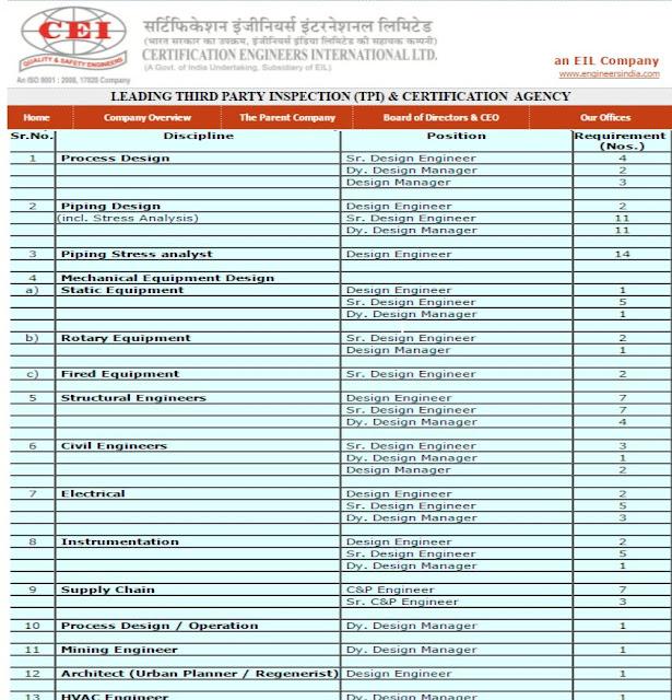 Certification Engineers International Limited, CEIL, 115