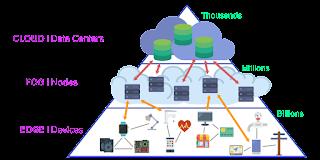 Ilustrasi dari Edge Computing