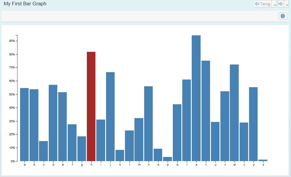 Sap customer engagement how to add realtime graphs in the sap web ui the d3js javascript code i copied from mike bostocks lets make a bar chart tutorial and the result was rather satisfying as you can see below ccuart Images