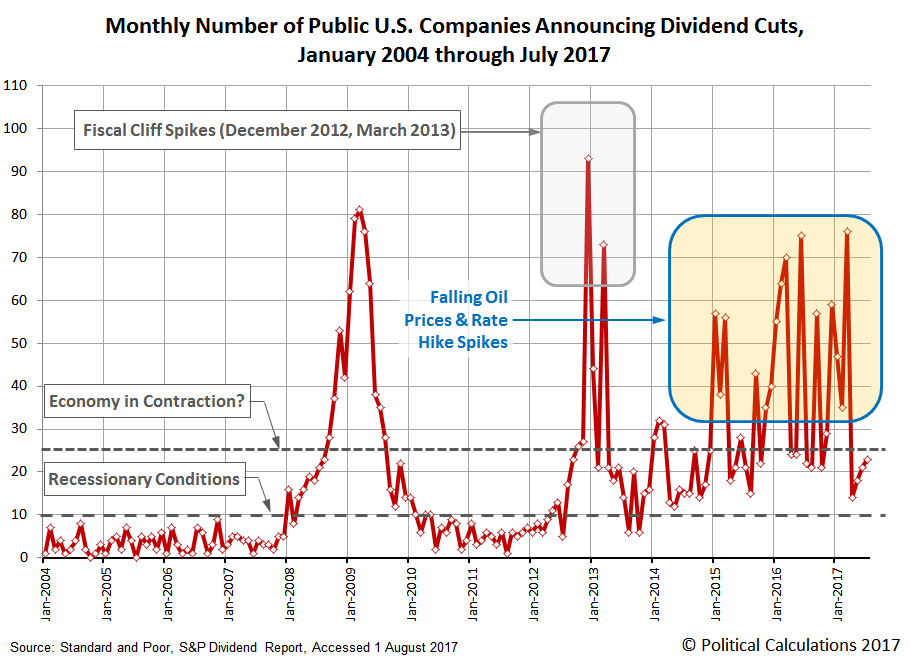 Number of Public U.S. Companies Announcing Dividend Cuts per Month, January 2004 through July 2017