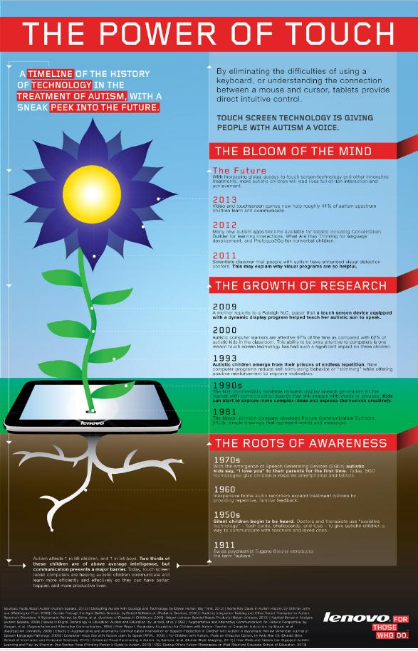 http://www.lenovo.com/shop/americas/content/img_lib/misc/lenovo-infographic-us-autism-thepoweroftouch-blog.jpg