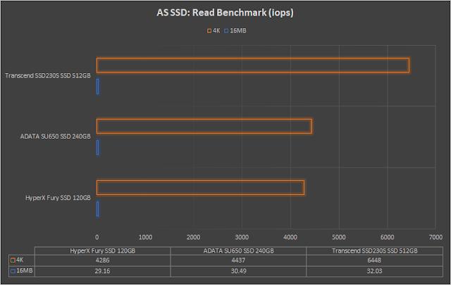 hexmojo-adata-su650-benchmark-3.png (640×405)