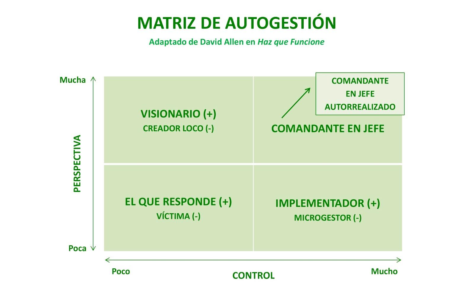 Matriz Productividad David Allen Control Persectiva