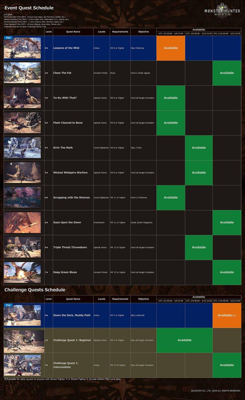 Echa un vistazo a todos los eventos que llegarán a Monster Hunter World