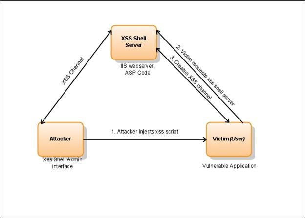 XSS Shell] XSS Backdoor and Zombie Manager | KitPloit