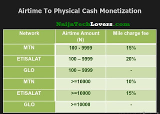 zoranga airtime to cash commissions