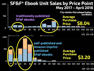 SFF sales by price