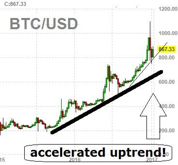 bitcoin turmoil