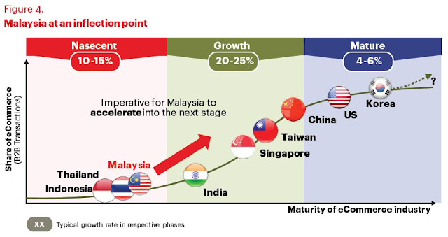 Malaysia eCommerce growth at an inflection point