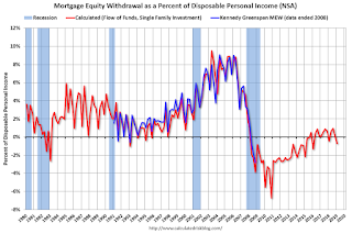 Mortgage Equity Withdrawal Negative in Q1