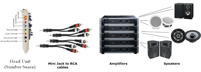 Cara Pilih Amplifier Untuk Sistem Audio Mobil Terbaik
