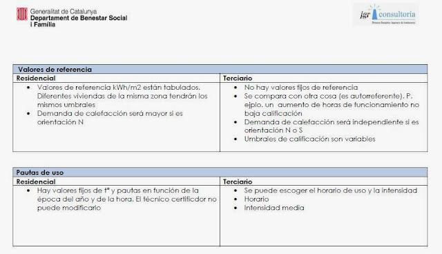 valores de referencia inmueble residencial y un inmueble del sector terciario