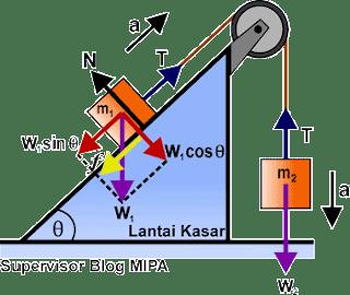 Rumus Percepatan dan Tegangan Tali pada Sistem katrol tetap di bidang miring kasar