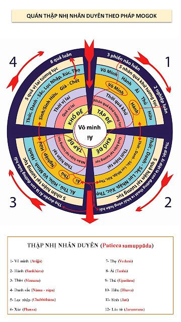 Tiến Trình NHÂN QUẢ qua biểu đồ Thập Nhị Nhân Duyên của ngài MOGOK.