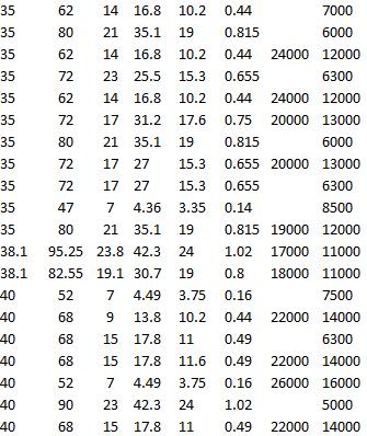 SKF 6207 ETN9, SKF 6307-RS1, SKF 6207-Z, SKF 6207-RS1, SKF 61807-2RS1, SKF 6307, SKF RMS 12, SKF RLS 12