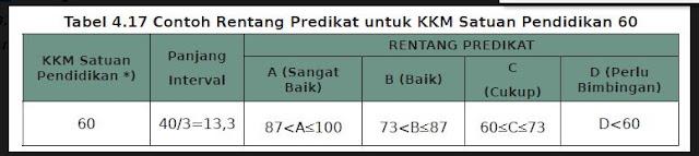 Contoh Rentang Predikat Nilai KKM di Satuan Pendidikan 60, http://www.librarypendidikan.com/