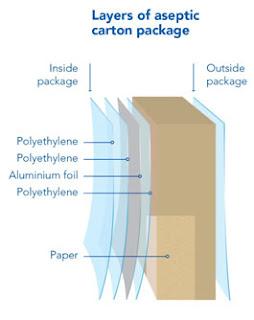 kemasan Tetra Pak atau kemasan berteknologi Tetra Prisma Aseptic  susu uht