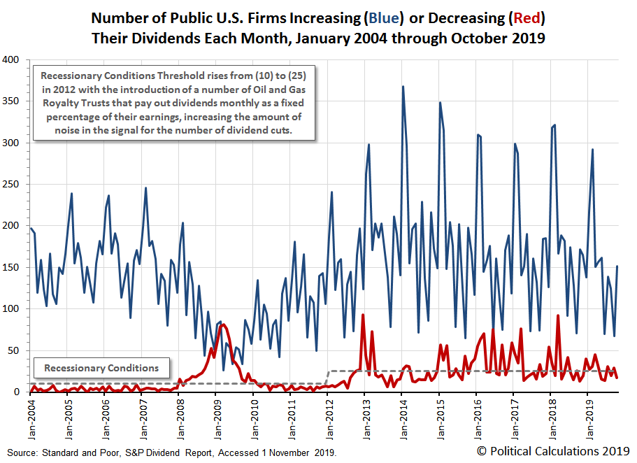 Number of Public U.S. Firms Increasing or Decreasing Their Dividends Each Month, January 2004 thropugh October 2019