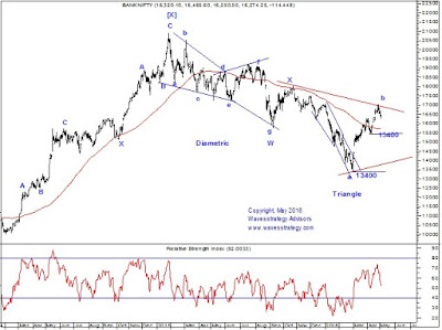 Bank Nifty,Elliott wave,Neo wave,Time cycles