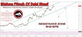 Reliance Industries Elliott Wave Analysis