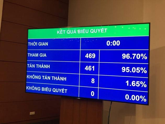 Thông qua Nghị quyết phê chuẩn bổ nhiệm ông Nguyễn Mạnh Hùng giữ chức Bộ trưởng Thông tin - Truyền thông