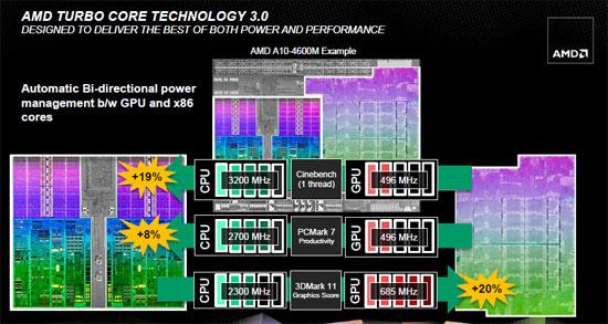 AMD Turbo Core V3