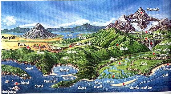 Landforms in the World Introduction of Landform Types - land form