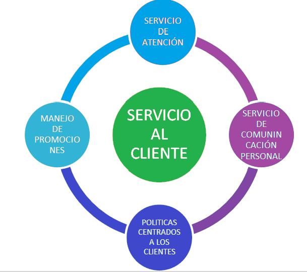 Atención al cliente y Ciclos del servicio