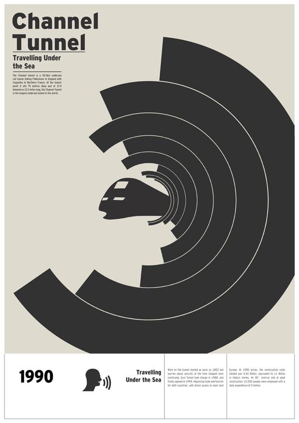 Peristiwa Penting Dalam Desain Grafis - Swiss / International Style Design