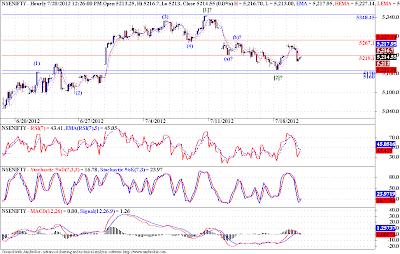Nifty, USDINR - Elliott Wave Analysis