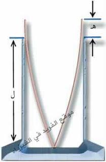 توليد النغمات الأساسية والتوافقية في عمود هوائي، الموجات الواقفة والنغمات التوافقية pdf , doc, ppt ، الأعمدة الهوائية