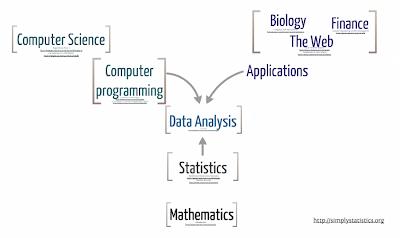 Data analysis class