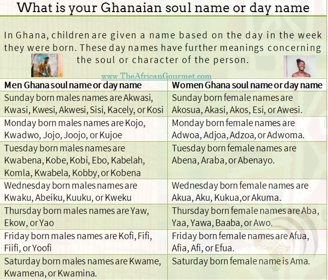 What is your Ghanaian soul name or day name