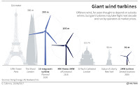 Giant wind turbines (Credit: Dong energy, UK; Nextwind Inc.) Click to Enlarge.