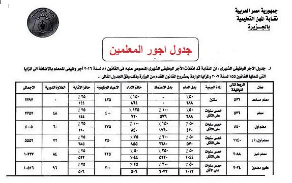 جدول الأجور الجديد المقدم من نقابة المعلمين