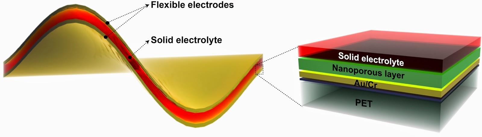 Flexible Nano Nickel-fluoride Battery Doubles as a