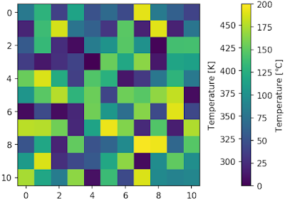 Draw two axis to one colorbar using python and matplotlib.pyplot