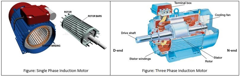 Discuss different types of motors their uses eee for Types of single phase motor