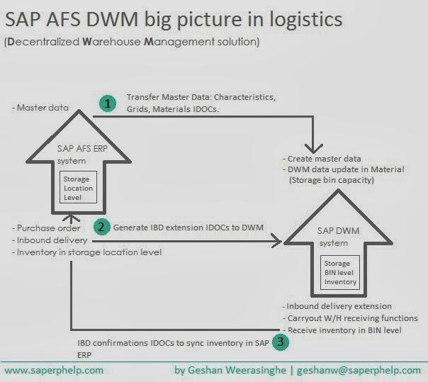 SAP ERP Help: SEhelp Knowledge Areas