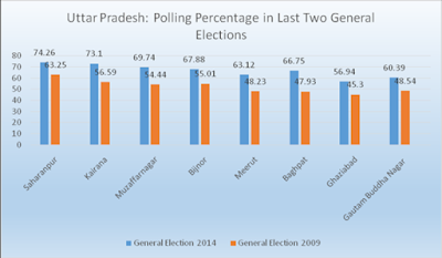 Voting+percentage+in+last+two+General+Elections