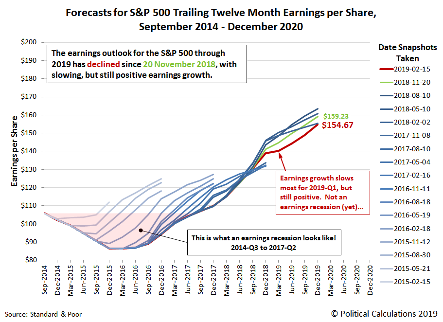 Forecasts for S&P 500 Trailing Twelve Month Earnings per Share, 2014-2020, Snapshot on 31 January 2019