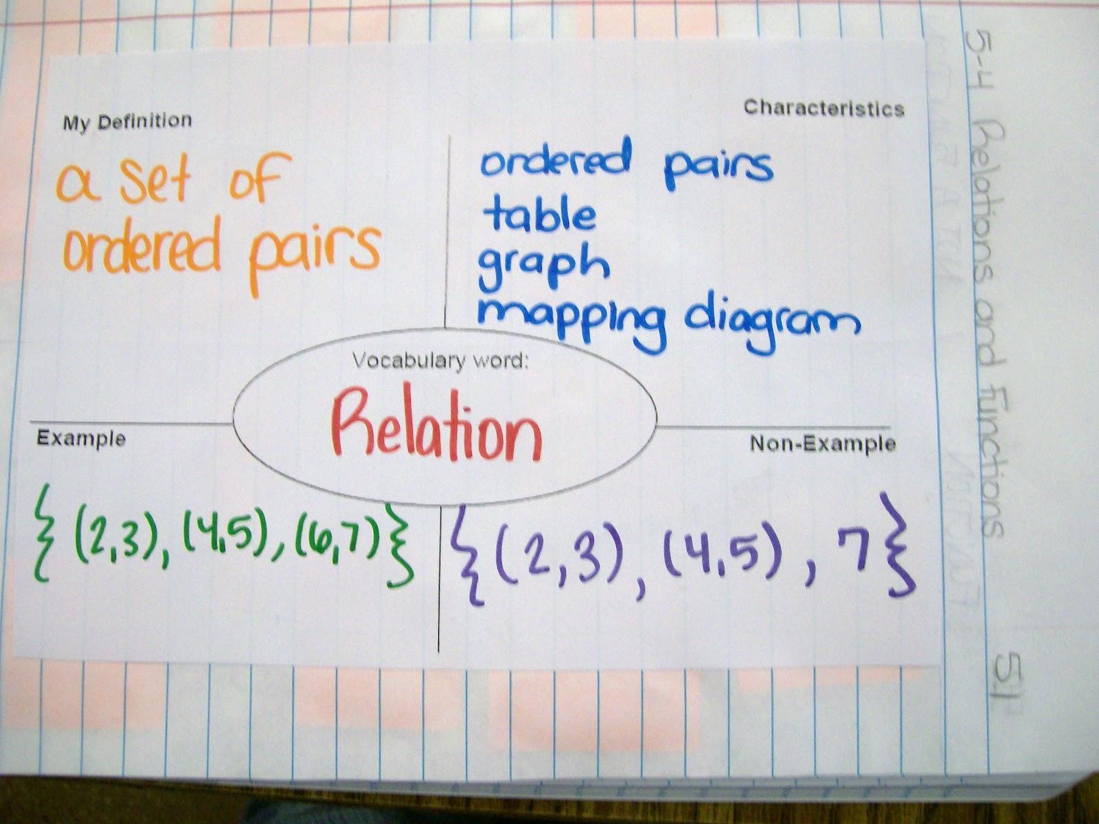 Math = Love: Algebra 1 Interactive Notebook Entries over ... Y Intercept Definition