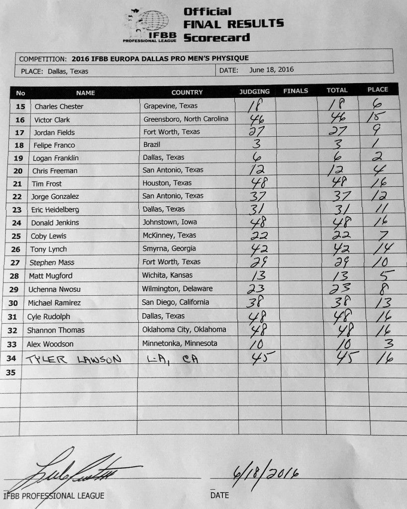 Cartão de pontuação oficial da categoria Men's Physique. Foto: Liga Profissional da IFBB
