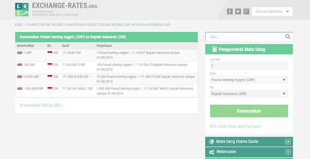 3 Situs Konversi GBP to IDR yang Terupdate