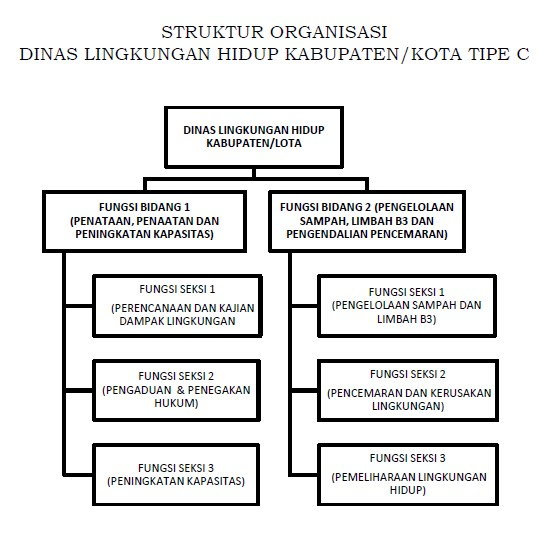 struktur organisasi dinas lingkungan hidup gakum lhk Bagan Organisasi Lengkap Lingkungan struktur organisasi dinas lingkungan hidup kabupaten kota tipe c