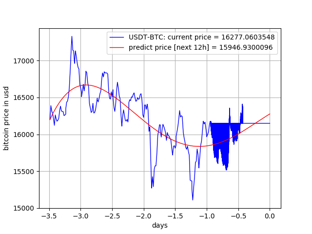 Litecoin Forecasting Bytecoin Cryptocurrency Price